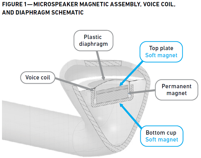 Microspeaker voice coil and soft magentic elements