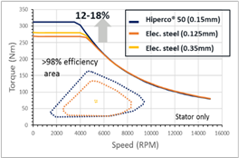 Improved torque, efficiency, and design freedom   graph