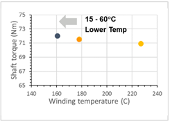 Better thermal management   graph