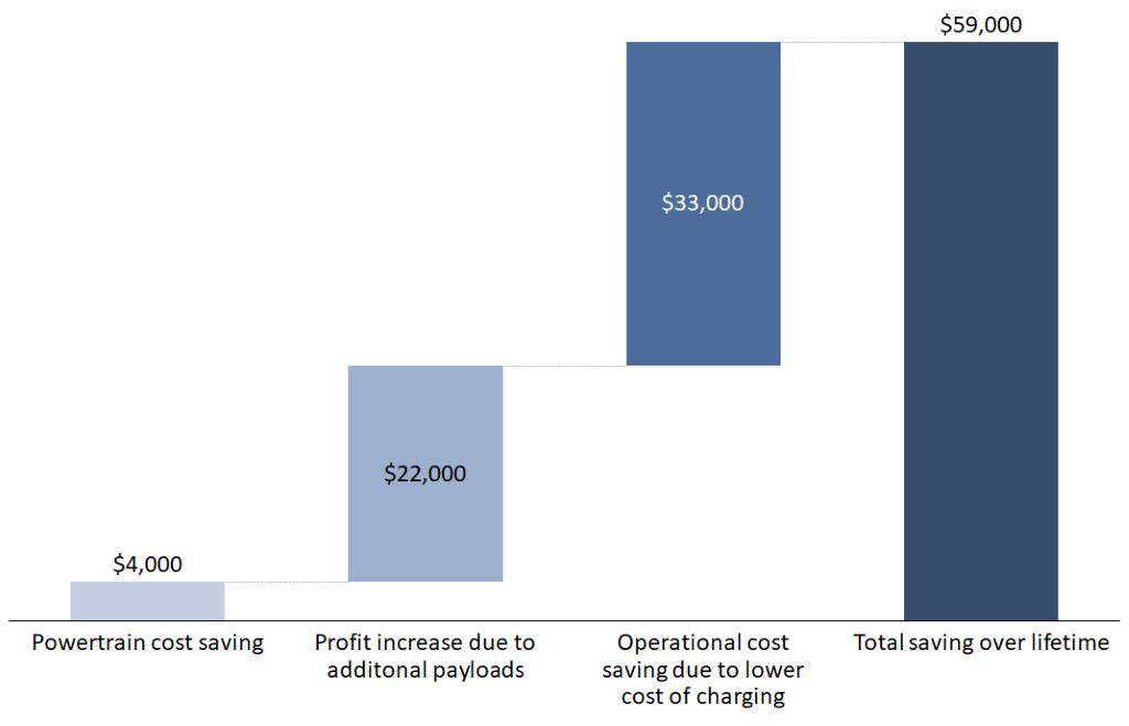 graph of savings for HIPECO