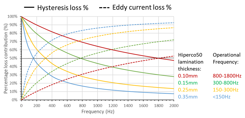 HYSTERESIS AND EDDY CURRENT LOSS AT VARYING FREQUENCIES AND MATERIAL THICKNESSES