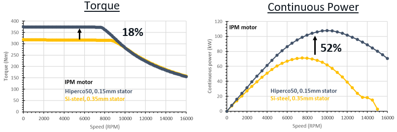 graphs for torque and continuous power
